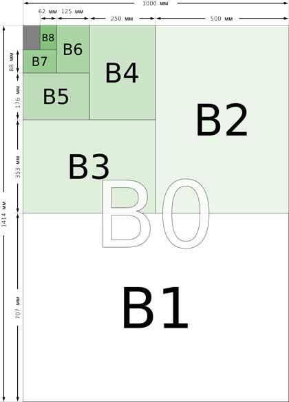 B формат листов бумаги